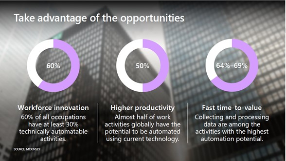 Pie charts of how automation work in the workforce measuring by productivity and time