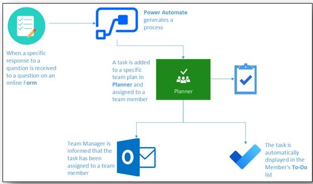 A diagram of how Microsoft Power Automate work in conjunction with MS Planner, To Do and Tasks from Outlook